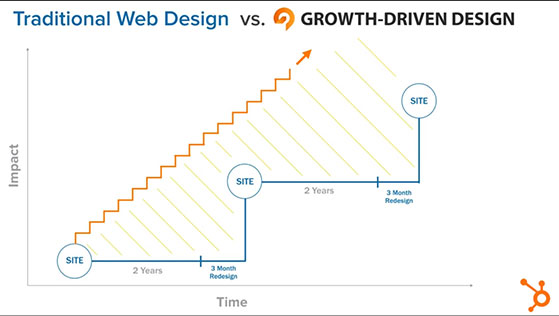 web-design-vs-growth-driven-design